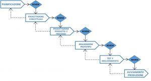 Processo sviluppo prodotto industriale nella stampa 3d